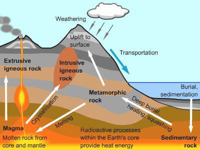 The Rock Cycle Maggies Science Connection