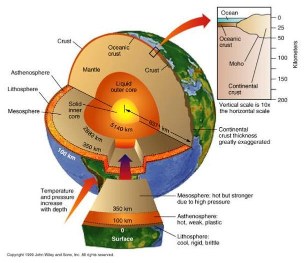 the core is divided into     a  solid inner core i  1,250 km thick solid  inner core ii  temperature = 5500 to 7000 degree c (almost as hot as the  sun)